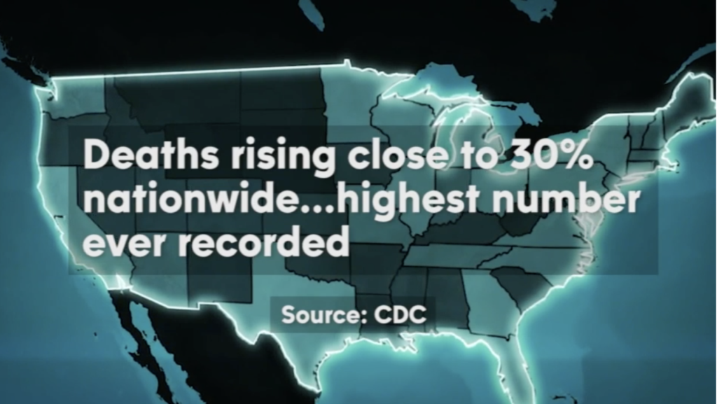 Deaths rising close to 30% nationwide...highest number ever recorded.